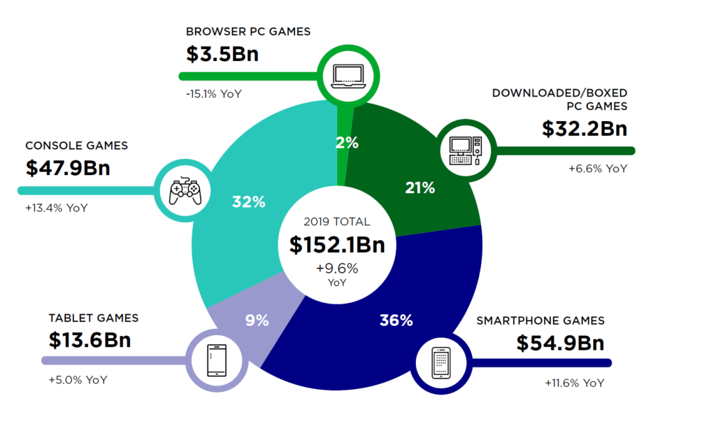 Distribution-of-the-global-gaming-market-by-platform