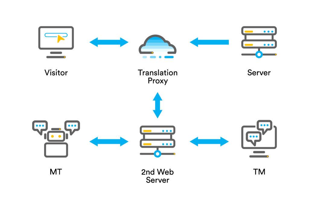 translation proxy