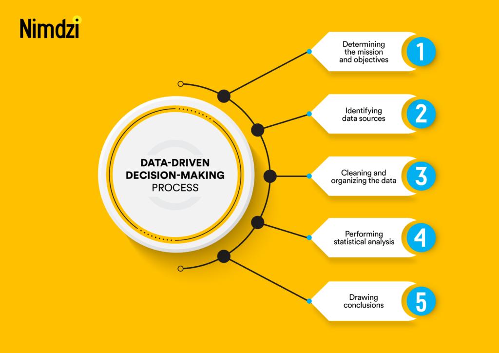 The process of data analytics